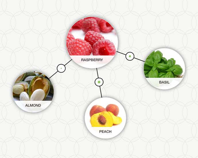 сочетание малины с другими продуктами