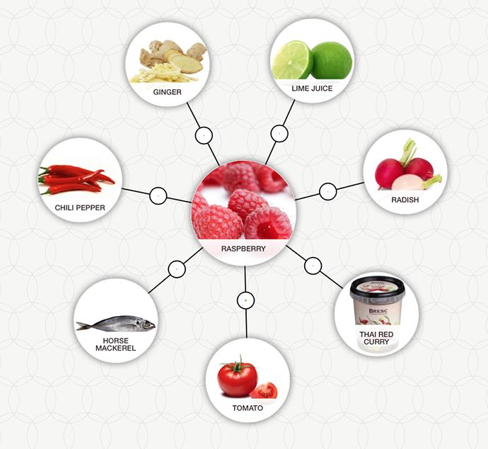 сочетание малины с помидорами